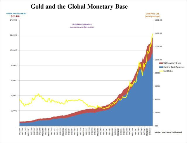 Gold and Monetary Base