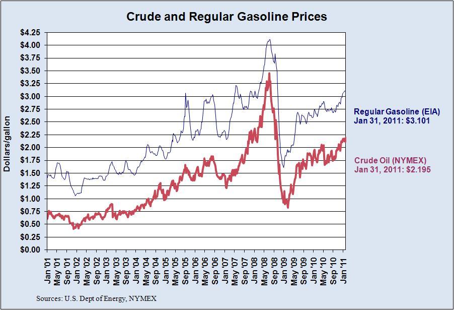 Sensitivity Analysis of Higher Gas Prices