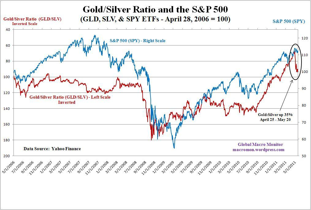 Did the gold silver ratio signal risk off global macro for Mixture of gold and silver