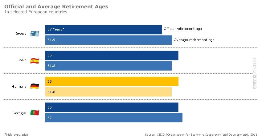 Chart of the day piigs retirement age and vacation days global