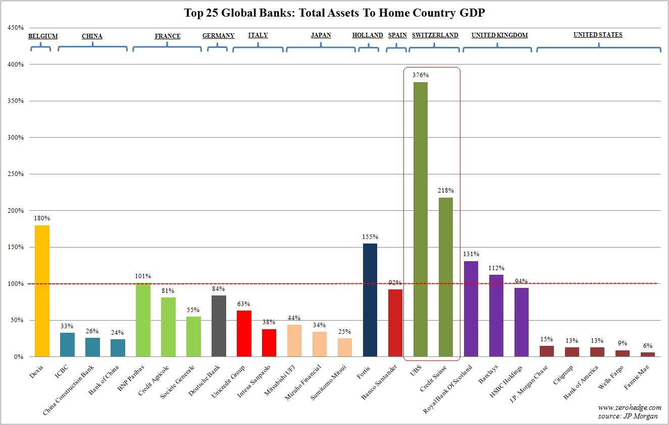 Seriously Swissie A Safe Haven During A Banking Crisis