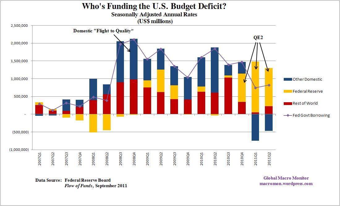 chi finanzia il Tesoro degli USA