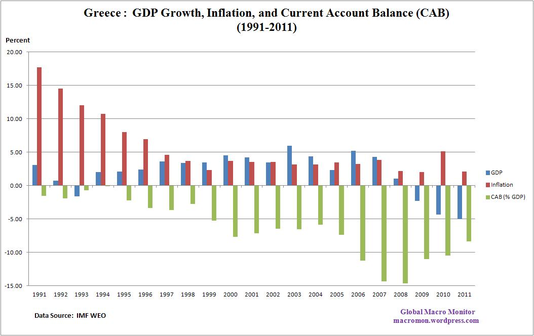 economic indicator of gdp The main economic indicators quarterly national accounts (gdp, gdp growth rates ) revisions analysis the mei database revisions analysis dataset.
