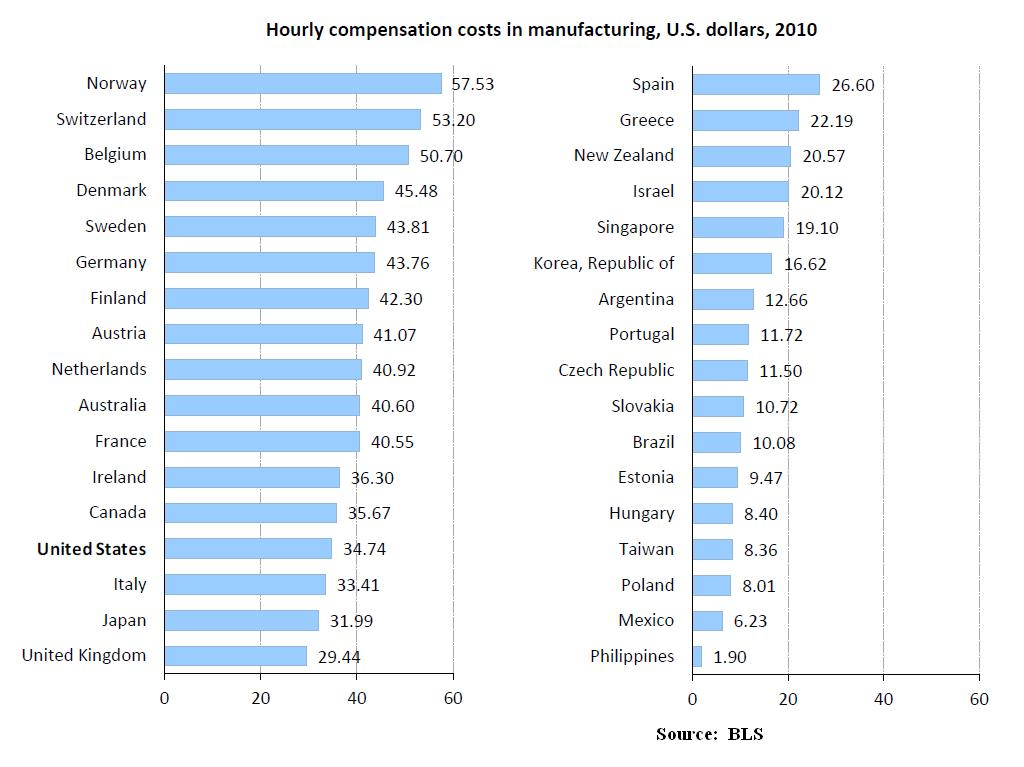 The 13 Countries With Higher Manufacturing Salaries Than ...