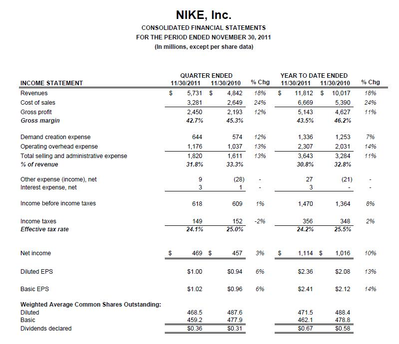 nike financial statement 2014 Nike: Macro Notes From the Conference Call | Global Macro Monitor