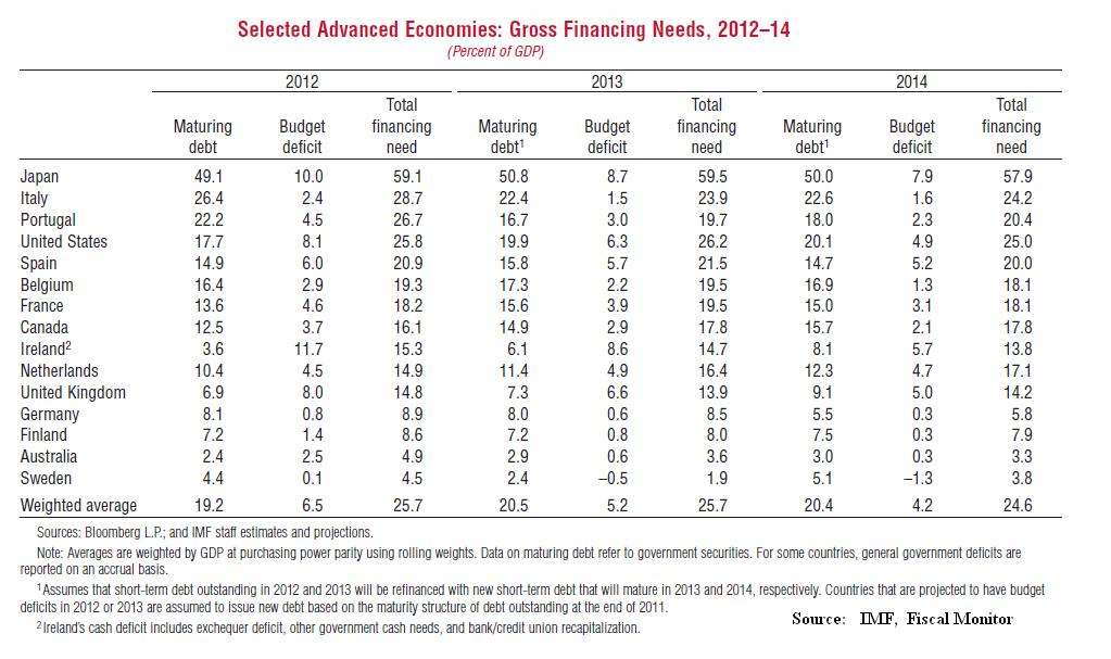 Government gross financing needs global macro monitor Table financiere