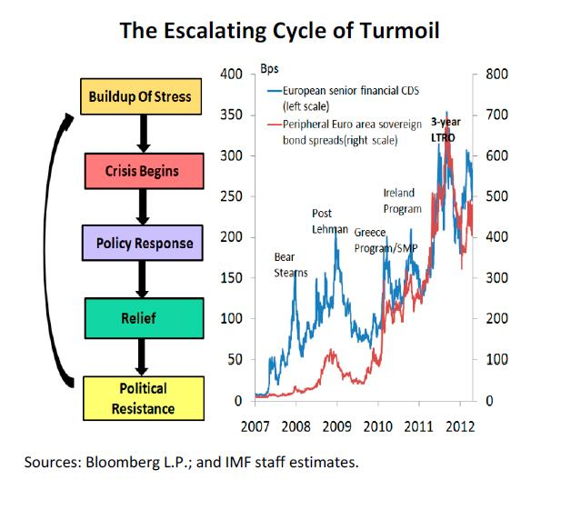 Jul16_IMF Cycle of Turmoil