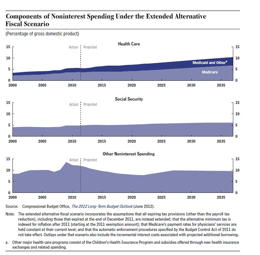 Nov11_CBO_Fed Spending