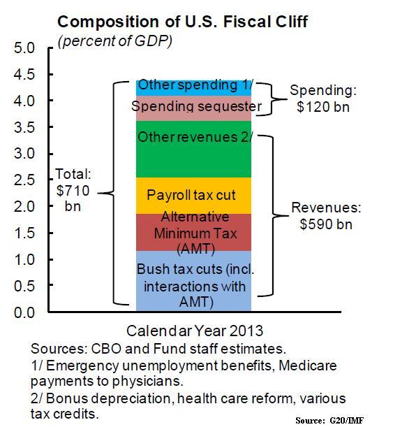 Nov11_Fiscal Cliff