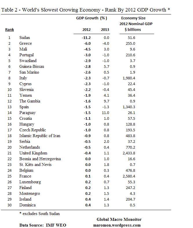 Nov13_Table2_GDPGROW