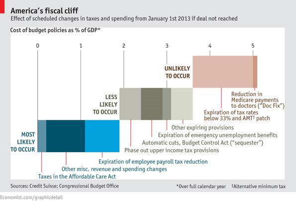 Nov29_Economist Cliff