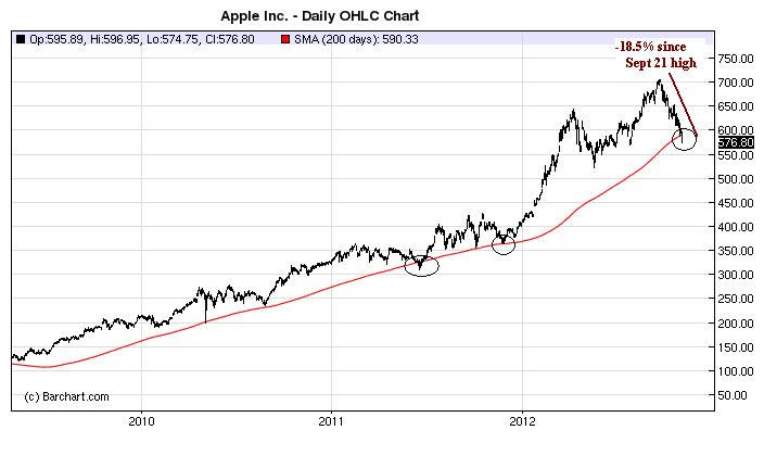 Nov2_Apple200day_1