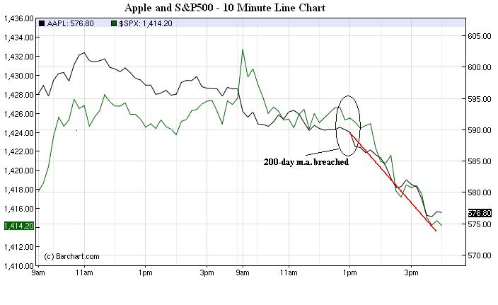 Nov2_Apple200day_2