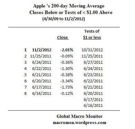 Nov2_Apple200day_3
