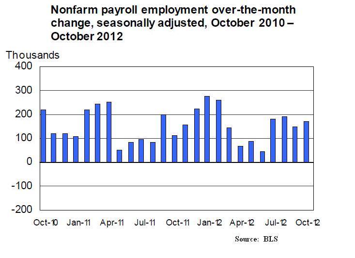Nov2_Employment