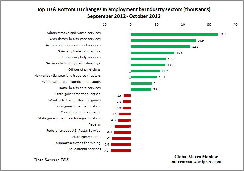 Nov2_Top10_Employment