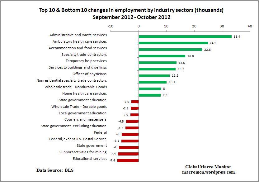 Nov2_Top10_Employment