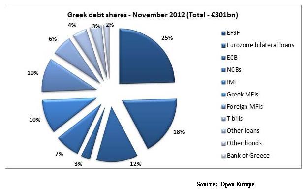 Nov30_Euozone_Greece