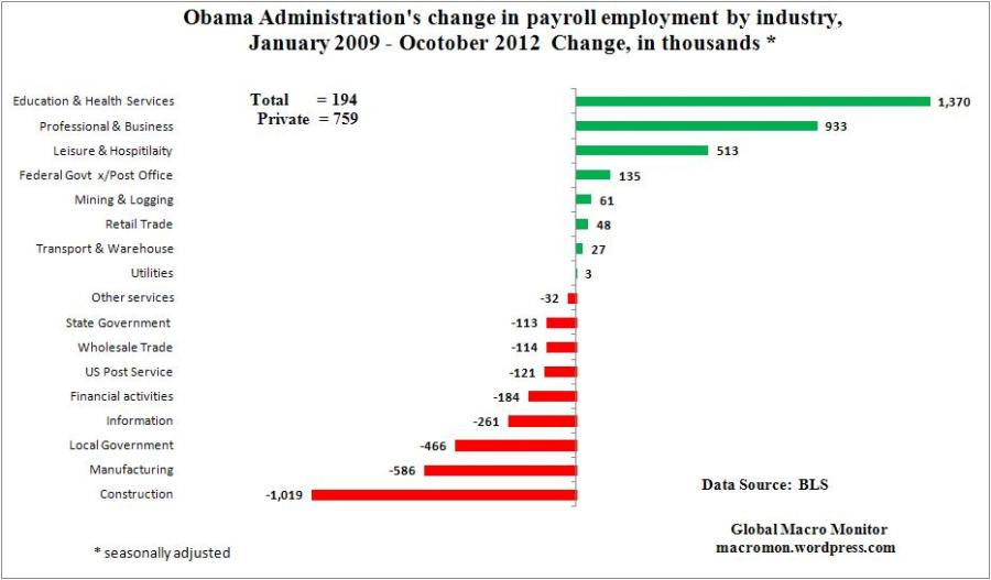 Nov4_ObamaAdmin_Payroll Change