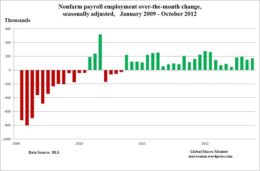Nov4_ObamaAdmin_Payroll Change_2