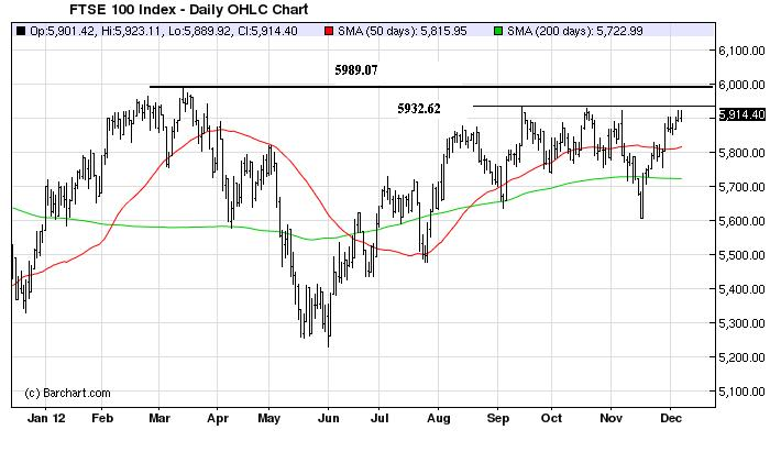 Chart_Dec9_FTSE