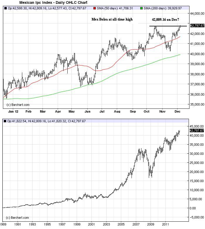 Chart_Dec9_MexBolsa