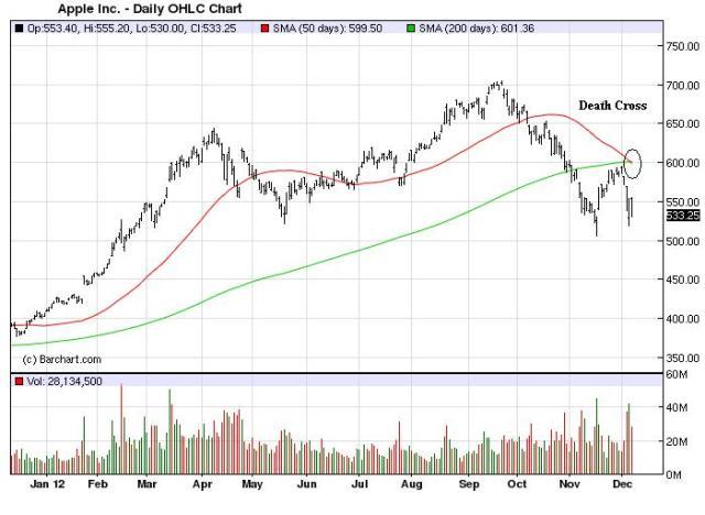 Charts_Dec9_Apple
