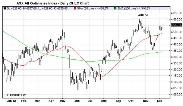 Charts_Dec9_ASX