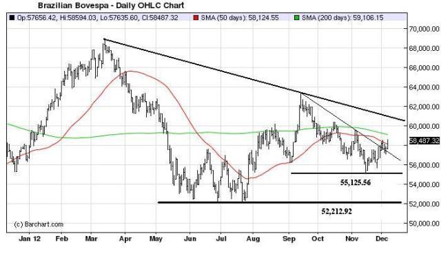 Charts_Dec9_Bovespa