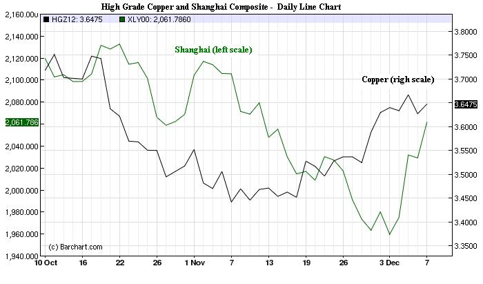Charts_Dec9_CopperShanghai