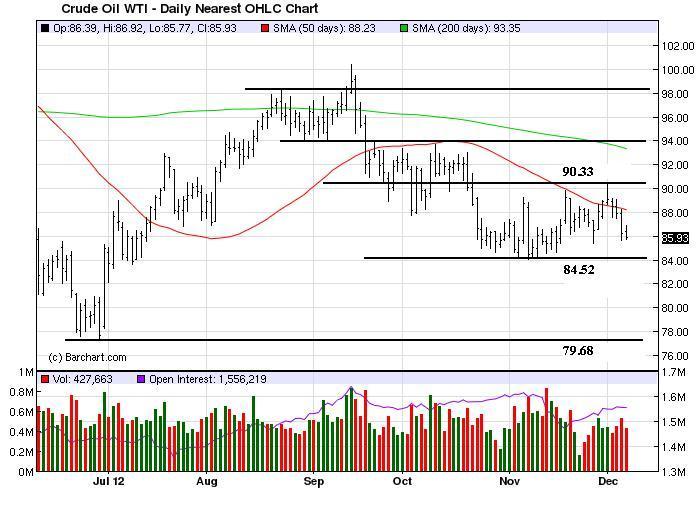 Charts_Dec9_Crude Oil
