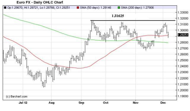 Charts_Dec9_Euro