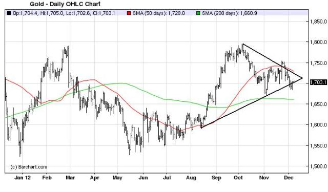 Charts_Dec9_Gold