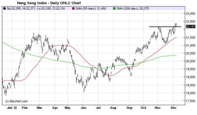 Charts_Dec9_HANG