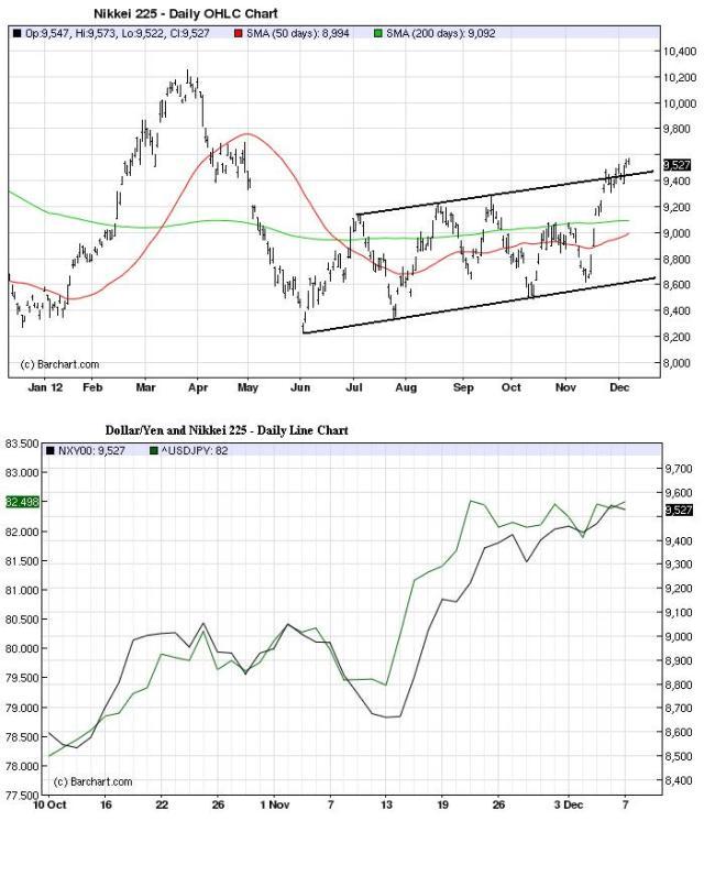 Charts_Dec9_Nikkei