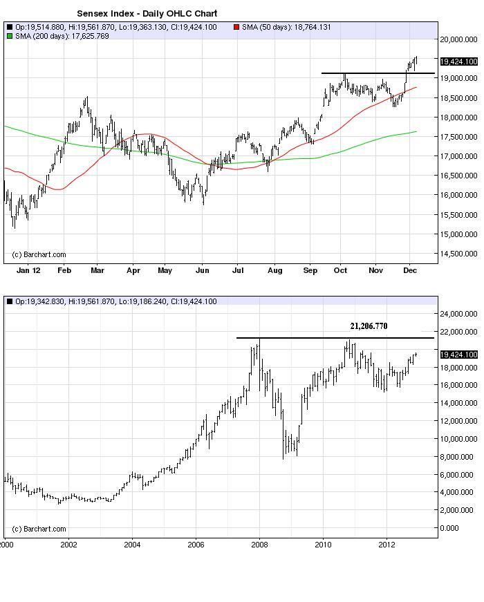 Charts_Dec9_SENSEX