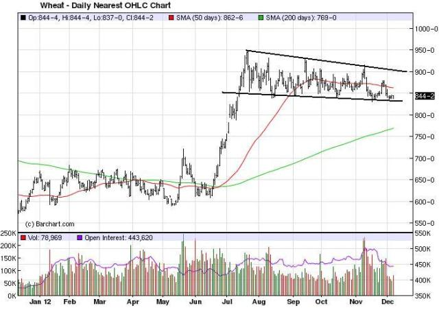 Charts_Dec9_Wheat