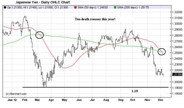Charts_Dec9_Yen