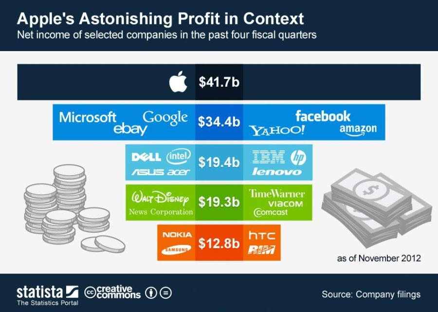 Dec11_Apple's Profits