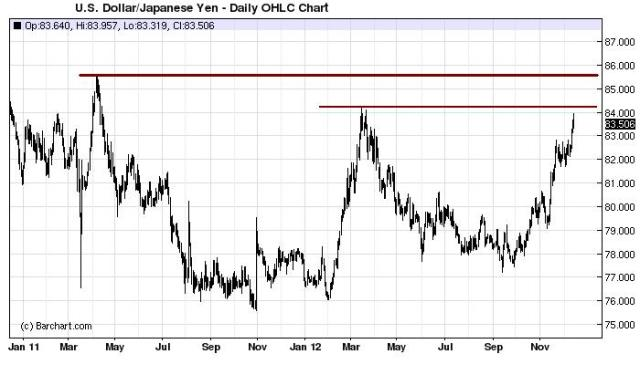 Dec15_Yen