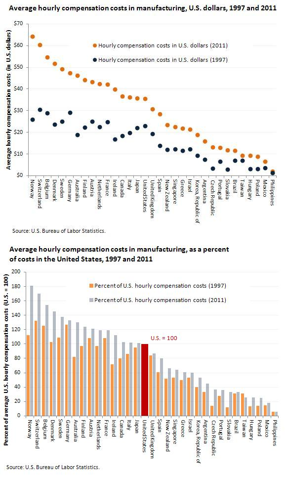 Manufacturing Compensation Costs | Economy