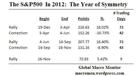 Dec2_S&P500