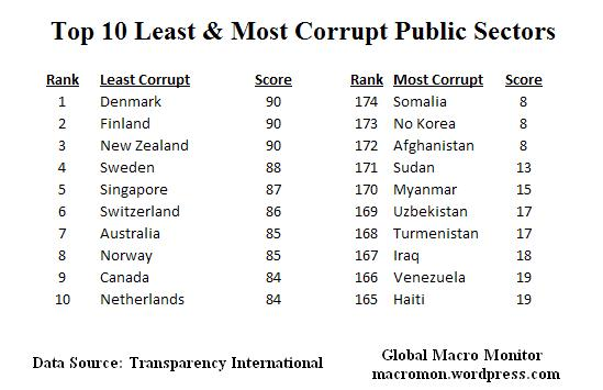 Dec5_Top10 Corrupt