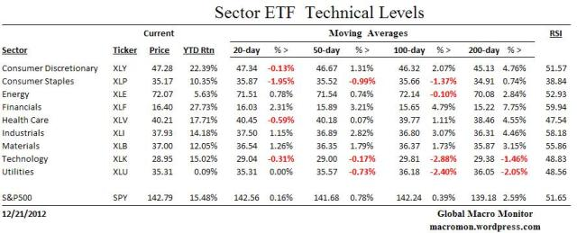 EFT_Technicals