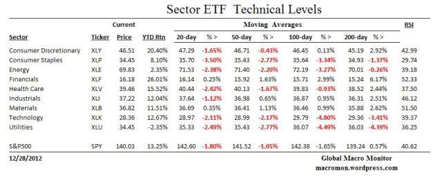 EFT_Technicals