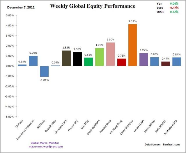 WIR_Equity_Week