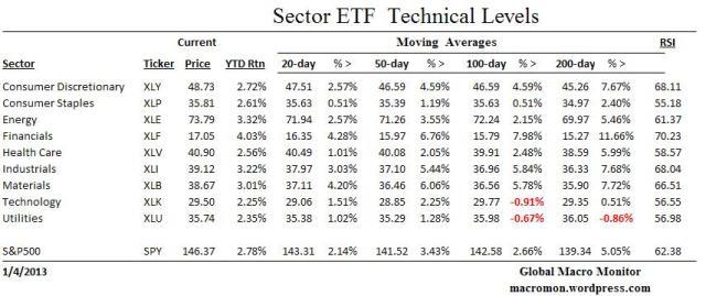 ETF_Technicals