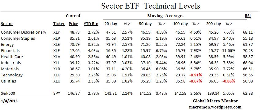ETF_Technicals