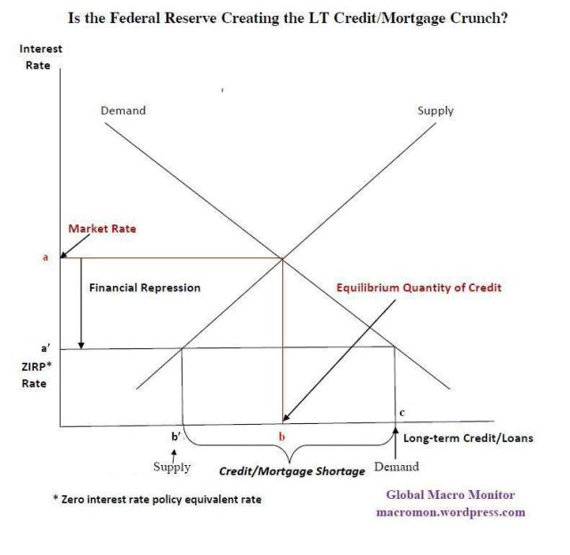 Fed Credit Crunch_Sep23