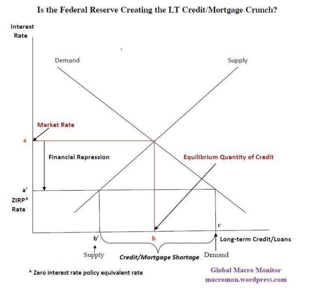 Fed Credit Crunch_Sep23